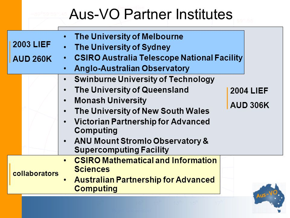 Aus-VO Partner Institutes The University of Melbourne The University of Sydney CSIRO Australia Telescope National Facility Anglo-Australian Observatory Swinburne University of Technology The University of Queensland Monash University The University of New South Wales Victorian Partnership for Advanced Computing ANU Mount Stromlo Observatory & Supercomputing Facility CSIRO Mathematical and Information Sciences Australian Partnership for Advanced Computing 2003 LIEF AUD 260K 2004 LIEF AUD 306K collaborators