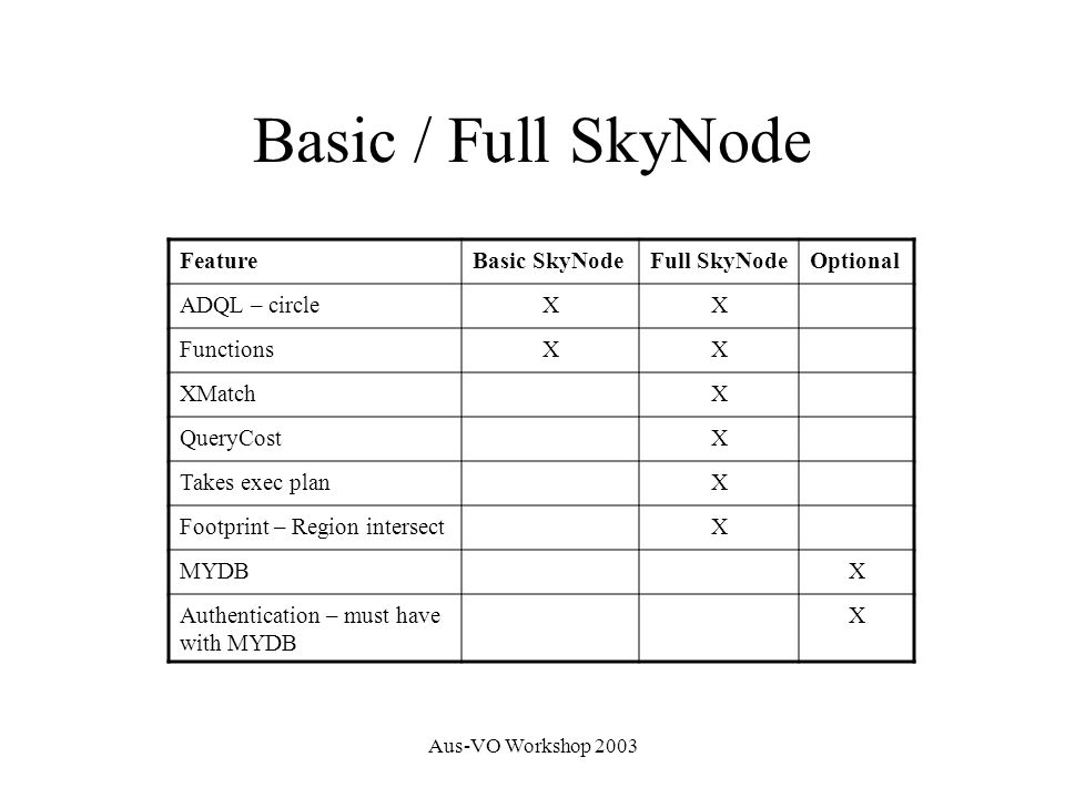 Aus-VO Workshop 2003 Basic / Full SkyNode FeatureBasic SkyNodeFull SkyNodeOptional ADQL – circleXX FunctionsXX XMatchX QueryCostX Takes exec planX Footprint – Region intersectX MYDBX Authentication – must have with MYDB X