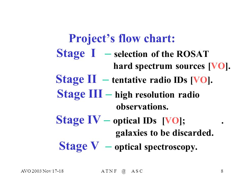 AVO 2003 Nov 17-18A T N F @ A S C8 Projects flow chart: Stage I – selection of the ROSAT hard spectrum sources [VO].