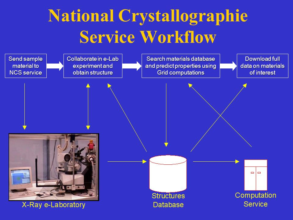 National Crystallographie Service Workflow Send sample material to NCS service Search materials database and predict properties using Grid computations Download full data on materials of interest Collaborate in e-Lab experiment and obtain structure