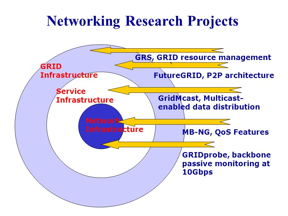 Networking Research Projects Network Infrastructure GRS, GRID resource management MB-NG, QoS Features GRIDprobe, backbone passive monitoring at 10Gbps FutureGRID, P2P architecture GridMcast, Multicast- enabled data distribution GRID Infrastructure Service Infrastructure