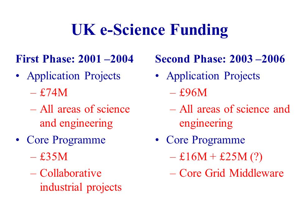 UK e-Science Funding First Phase: 2001 –2004 Application Projects –£74M –All areas of science and engineering Core Programme –£35M –Collaborative industrial projects Second Phase: 2003 –2006 Application Projects –£96M –All areas of science and engineering Core Programme –£16M + £25M ( ) –Core Grid Middleware