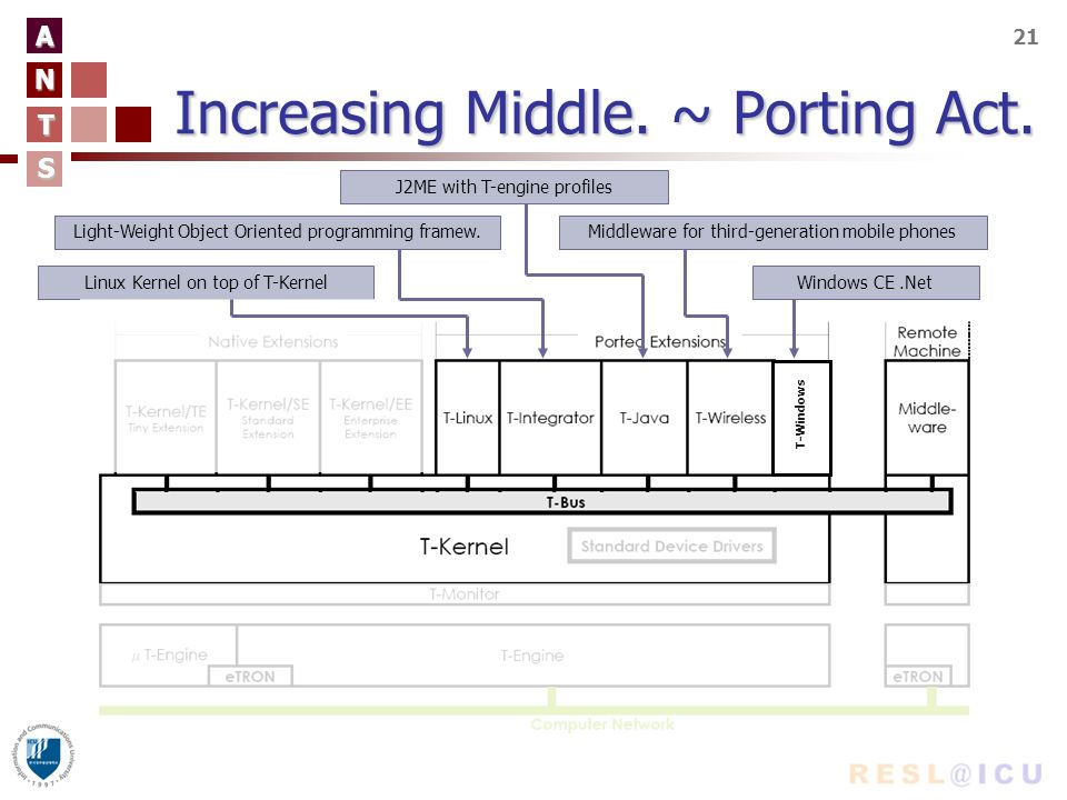 A N T S 21 Increasing Middle. ~ Porting Act.