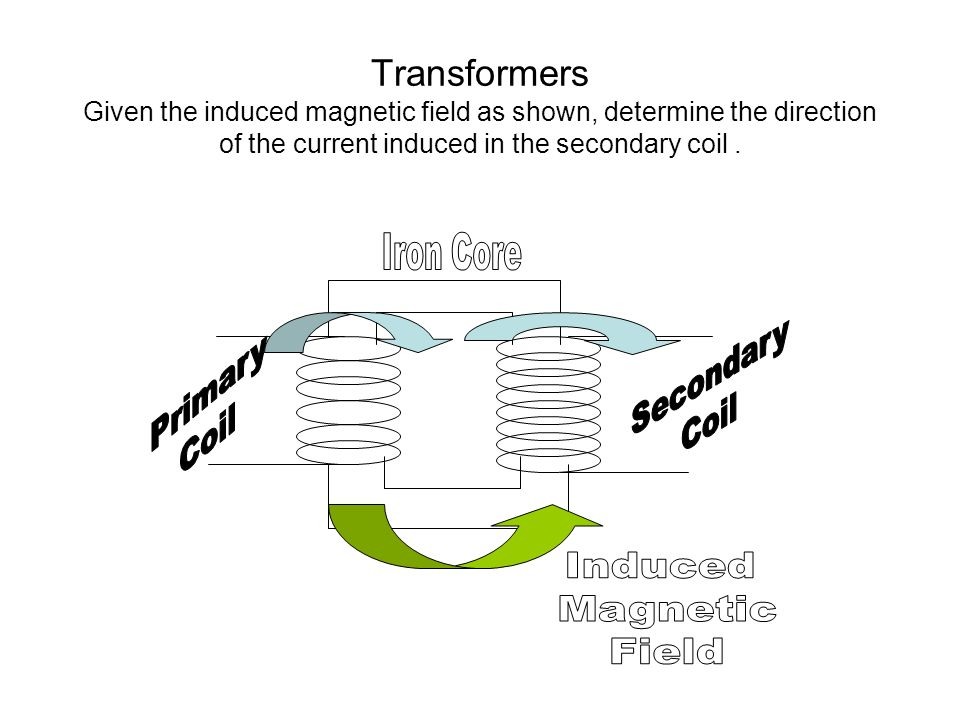 Transformers Given the induced magnetic field as shown, determine the direction of the current induced in the secondary coil.