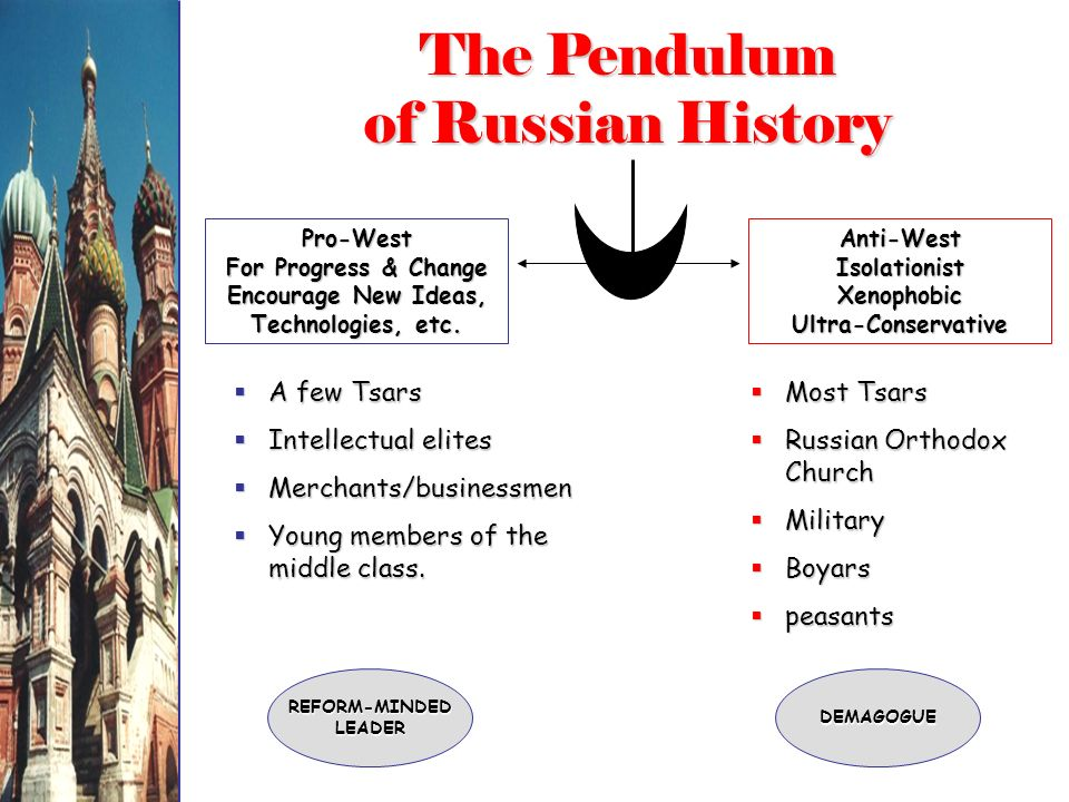 The Pendulum of Russian History Pro-West For Progress & Change Encourage New Ideas, Technologies, etc.