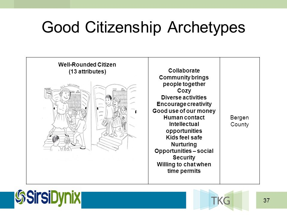 37 Good Citizenship Archetypes Collaborate Community brings people together Cozy Diverse activities Encourage creativity Good use of our money Human contact Intellectual opportunities Kids feel safe Nurturing Opportunities – social Security Willing to chat when time permits Bergen County Well-Rounded Citizen (13 attributes)