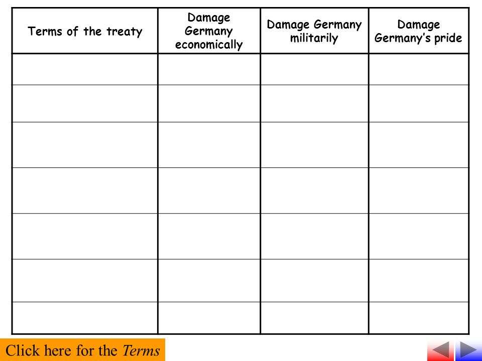 Terms of the treaty Damage Germany economically Damage Germany militarily Damage Germanys pride Click here for the Terms