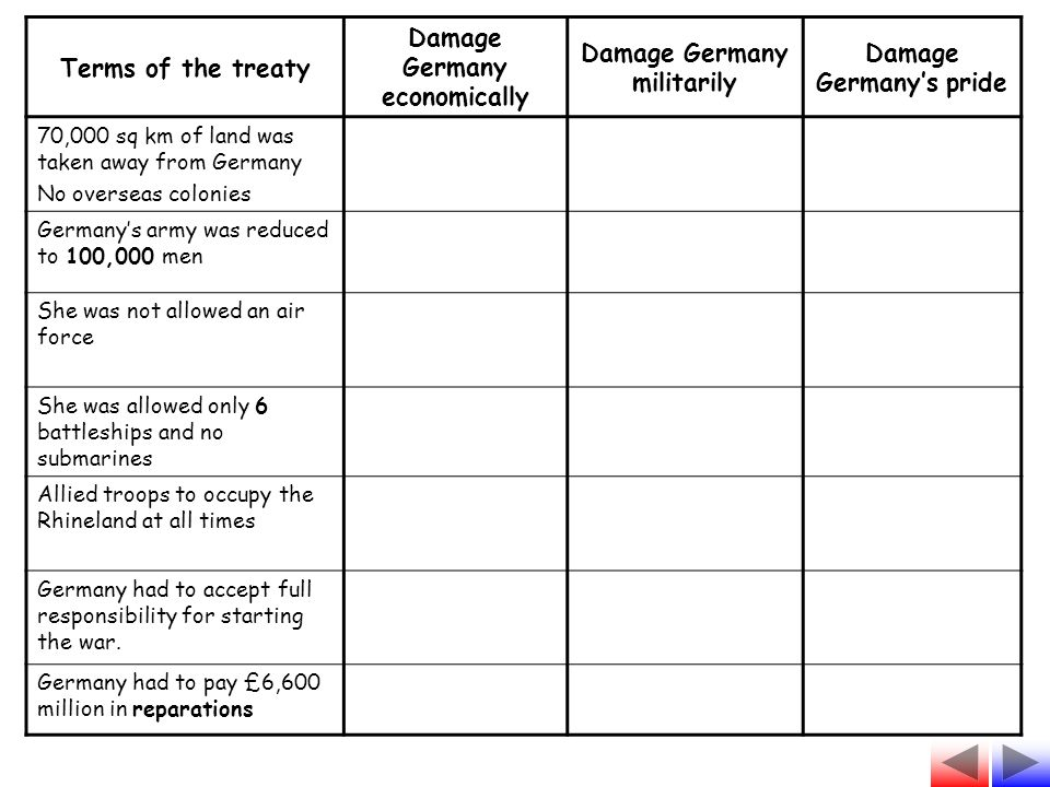 Terms of the treaty Damage Germany economically Damage Germany militarily Damage Germanys pride 70,000 sq km of land was taken away from Germany No overseas colonies Germanys army was reduced to 100,000 men She was not allowed an air force She was allowed only 6 battleships and no submarines Allied troops to occupy the Rhineland at all times Germany had to accept full responsibility for starting the war.