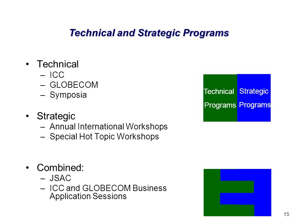 15 Technical and Strategic Programs Technical –ICC –GLOBECOM –Symposia Strategic –Annual International Workshops –Special Hot Topic Workshops Combined: –JSAC –ICC and GLOBECOM Business Application Sessions Strategic Programs Technical Programs