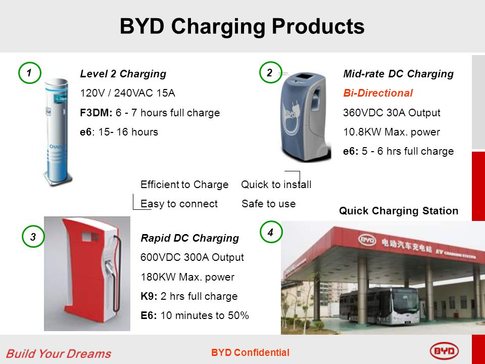 BYD Confidential BYD Charging Products Level 2 Charging 120V / 240VAC 15A F3DM: hours full charge e6: hours 1 Mid-rate DC Charging Bi-Directional 360VDC 30A Output 10.8KW Max.