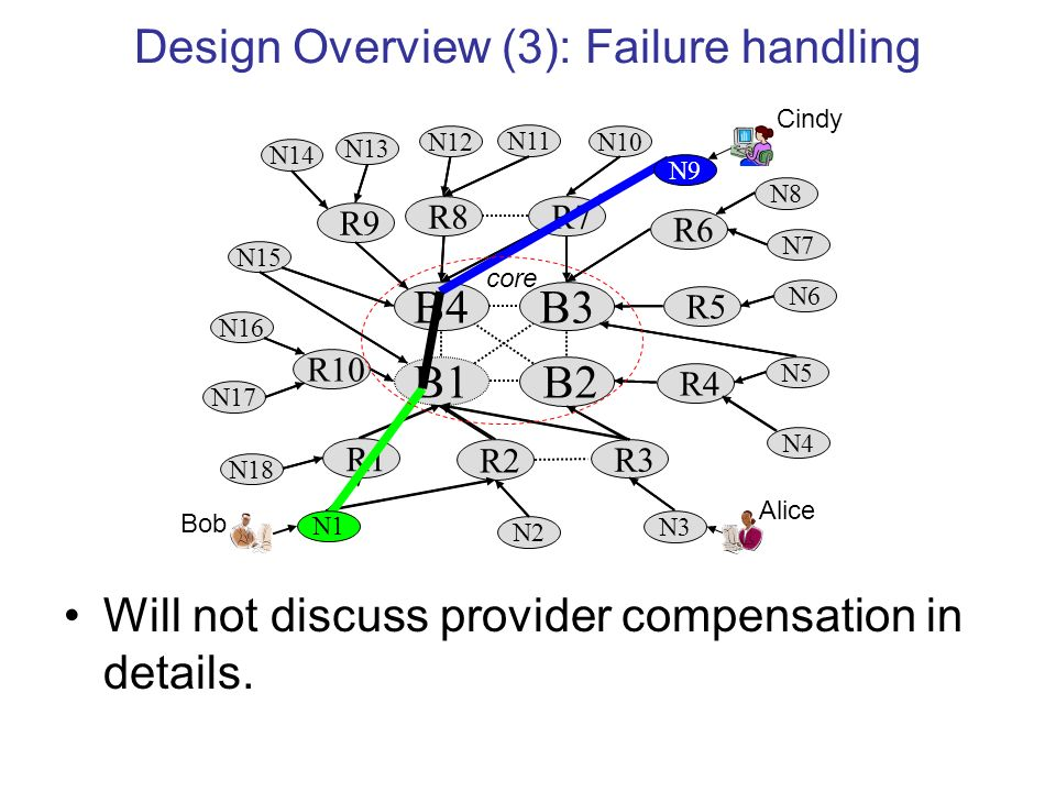 Design Overview (3): Failure handling R7 B4B3 R4 R10 B2 R1 R3 N2 N3 B1 R2 N18 R5 R6 R9 R8 N17 N16 N15 N14 N13 N11 N10 N8 N7 N6 N5 N4 N12 N9 N1 core Bob Alice Cindy Will not discuss provider compensation in details.