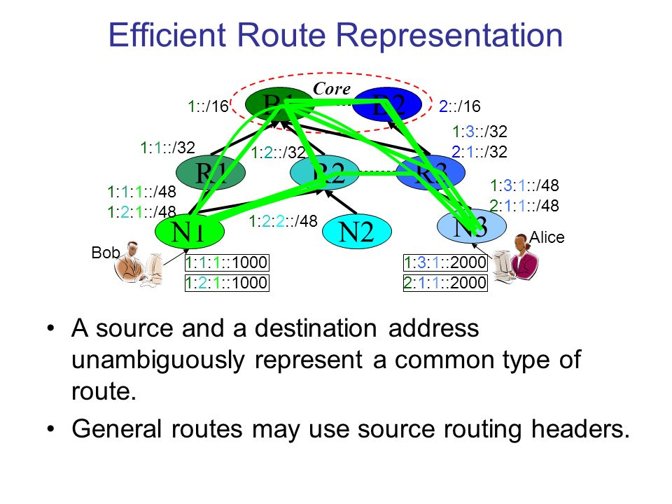 Efficient Route Representation A source and a destination address unambiguously represent a common type of route.