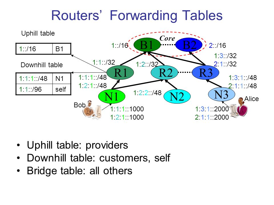 Routers Forwarding Tables Uphill table: providers Downhill table: customers, self Bridge table: all others B2 R1 R3 N1N2 N3 Core 1::/162::/16 1:1::/32 1:2::/32 1:3::/32 2:1::/32 1:1:1::/48 1:2:1::/48 1:2:2::/48 1:3:1::/48 2:1:1::/48 B1 R2 Bob Alice 1:1:1::1000 1:2:1::1000 1:3:1::2000 2:1:1::2000 1::/16B1 1:1:1::/48N1 1:1::/96self Downhill table Uphill table