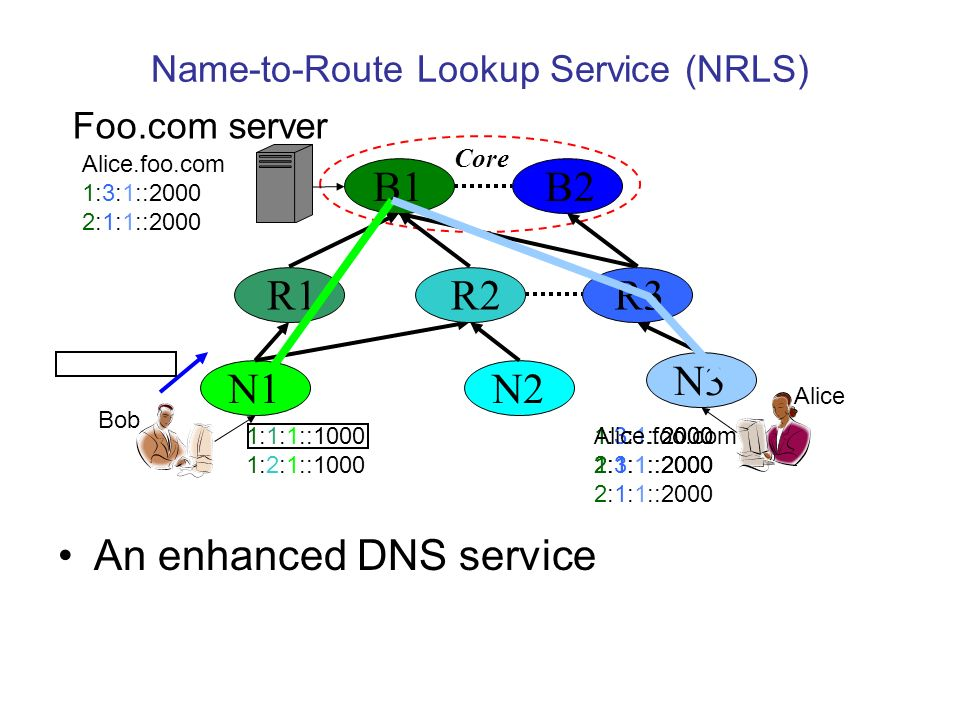Name-to-Route Lookup Service (NRLS) An enhanced DNS service B2 R1 R3 N1N2 N3 Core B1 R2 Bob Alice 1:1:1::1000 1:2:1::1000 Foo.com server 1:3:1::2000 2:1:1::2000 Alice.foo.com 1:3:1::2000 2:1:1::2000 1:3:1::2000 2:1:1::2000 Alice.foo.com 1:3:1::2000 2:1:1::2000
