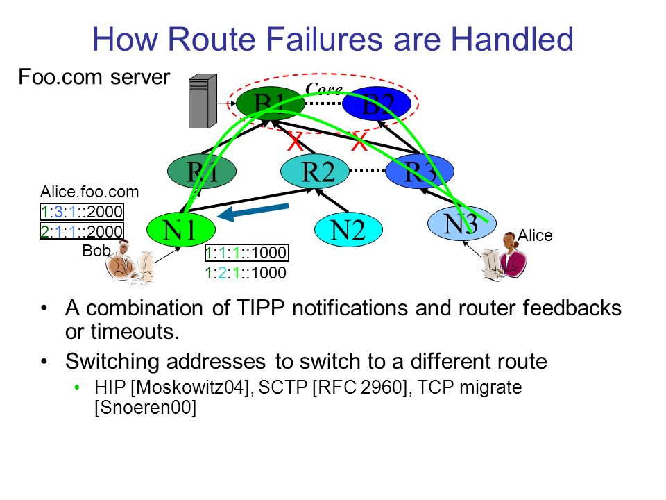 How Route Failures are Handled A combination of TIPP notifications and router feedbacks or timeouts.