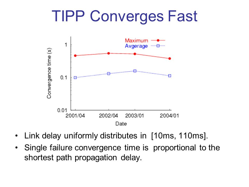 TIPP Converges Fast Link delay uniformly distributes in [10ms, 110ms].