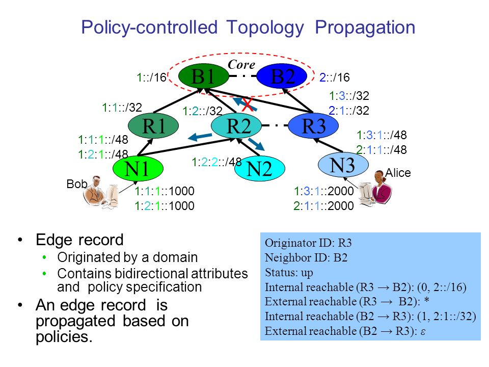 Policy-controlled Topology Propagation Edge record Originated by a domain Contains bidirectional attributes and policy specification An edge record is propagated based on policies.