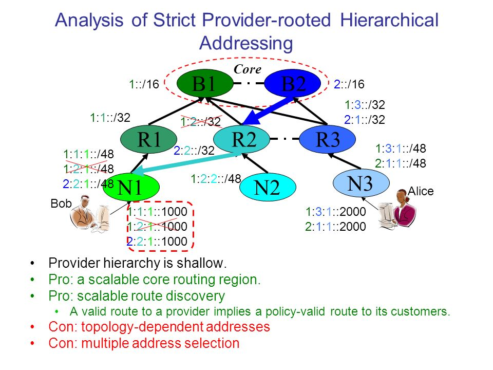 Analysis of Strict Provider-rooted Hierarchical Addressing Provider hierarchy is shallow.