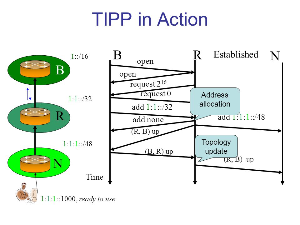 TIPP in Action B R N 1::/16 BR N open request 2 16 request 0 add 1:1::/32 add 1:1:1::/48 1:1::/32 1:1:1::/48 Time Established (B, R) up (R, B) up Topology update Address allocation add none 1:1:1::1000, ready to use