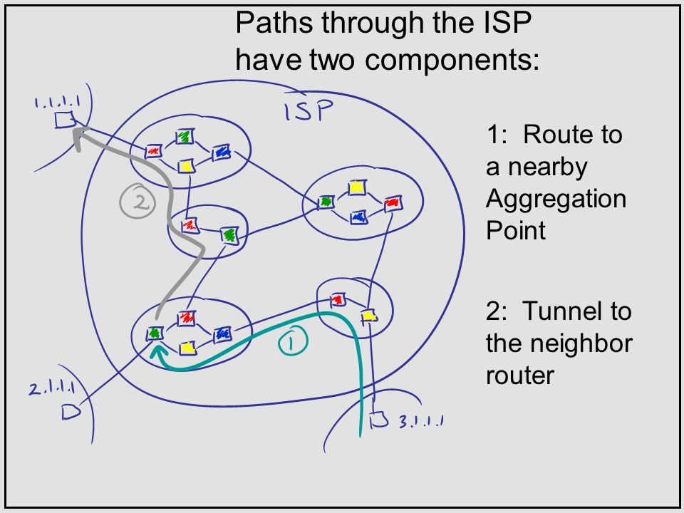 Paths through the ISP have two components: 1: Route to a nearby Aggregation Point 2: Tunnel to the neighbor router
