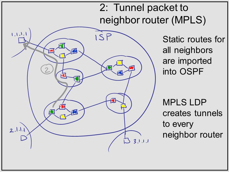 2: Tunnel packet to neighbor router (MPLS) Static routes for all neighbors are imported into OSPF MPLS LDP creates tunnels to every neighbor router