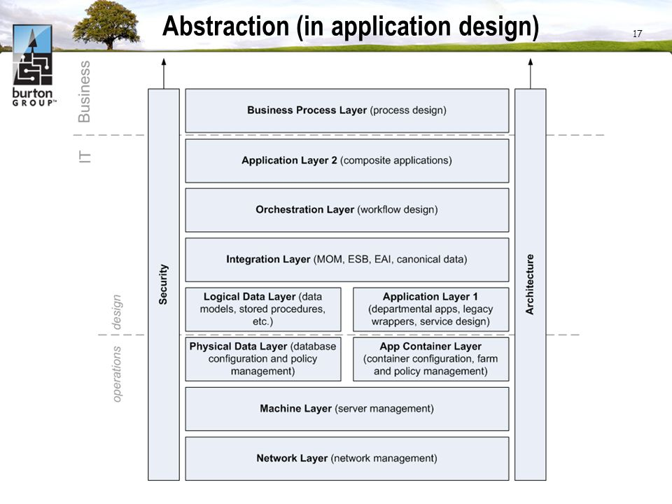 Abstraction (in application design) 17