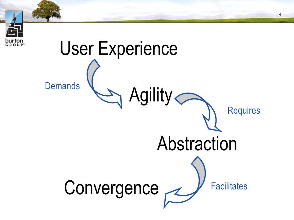 4 User Experience Agility Demands Abstraction Requires Convergence Facilitates
