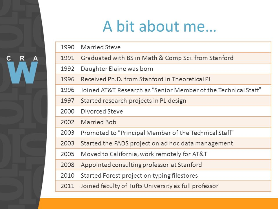A bit about me… 1990Married Steve 1991Graduated with BS in Math & Comp Sci.
