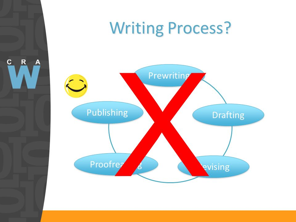 Writing Process Prewriting Drafting Proofreading Revising Publishing X