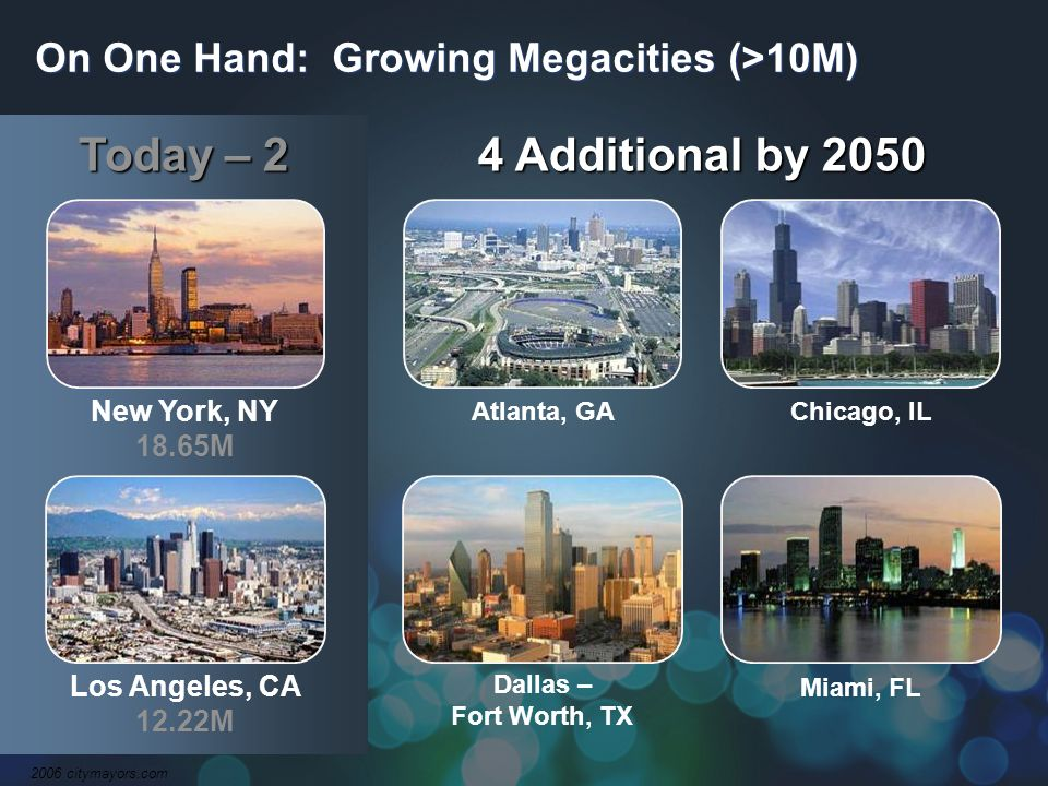 Today – 2 4 Additional by 2050 New York, NY 18.65M Los Angeles, CA 12.22M 2006 citymayors.com Atlanta, GA Miami, FL Dallas – Fort Worth, TX Chicago, IL On One Hand: Growing Megacities (>10M)