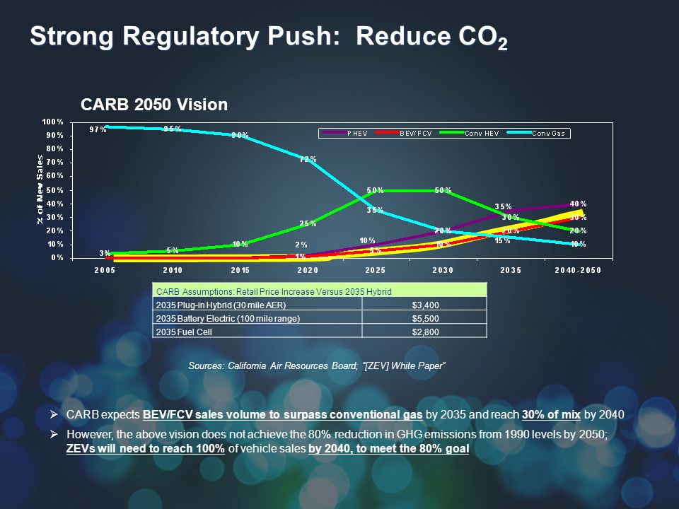 Strong Regulatory Push: Reduce CO 2 CARB expects BEV/FCV sales volume to surpass conventional gas by 2035 and reach 30% of mix by 2040 However, the above vision does not achieve the 80% reduction in GHG emissions from 1990 levels by 2050; ZEVs will need to reach 100% of vehicle sales by 2040, to meet the 80% goal CARB 2050 Vision Sources: California Air Resources Board; [ZEV] White Paper CARB Assumptions: Retail Price Increase Versus 2035 Hybrid 2035 Plug-in Hybrid (30 mile AER)$3,400 2035 Battery Electric (100 mile range)$5,500 2035 Fuel Cell$2,800
