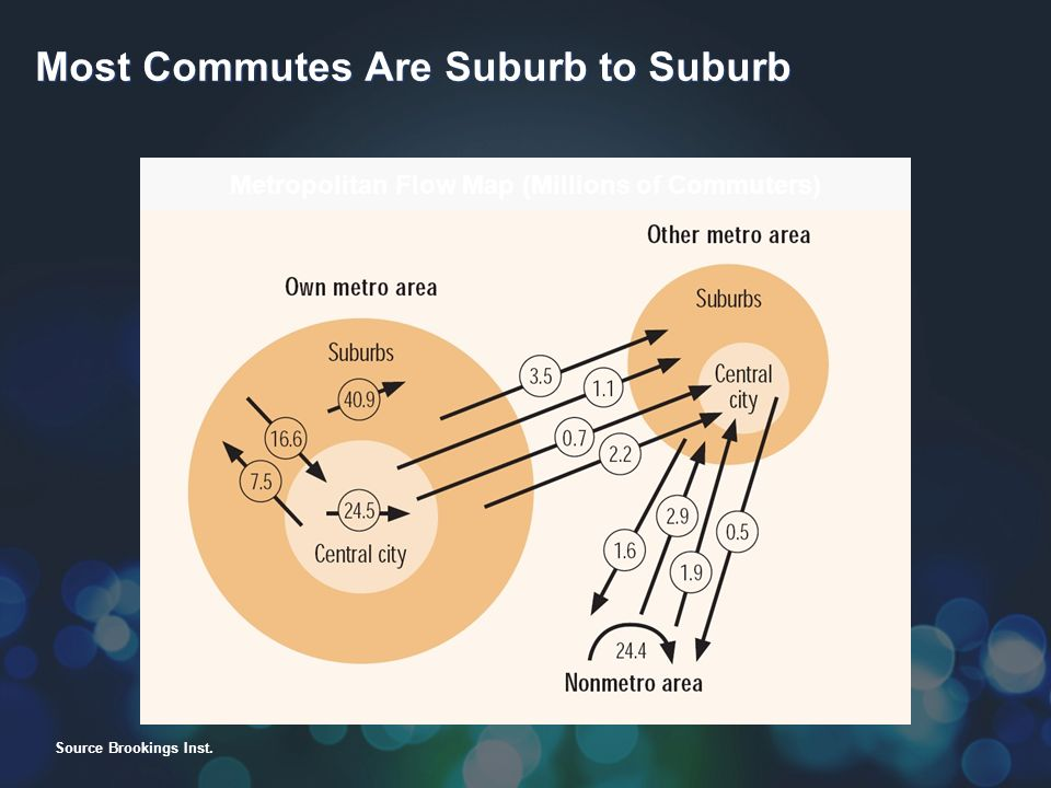 Most Commutes Are Suburb to Suburb Metropolitan Flow Map (Millions of Commuters) Source Brookings Inst.