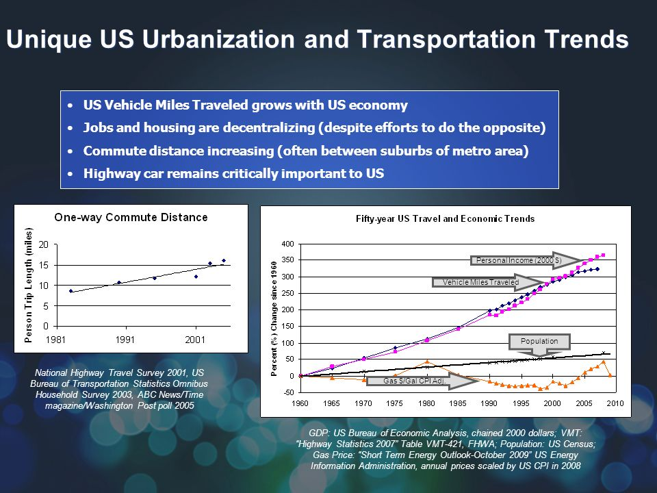 Unique US Urbanization and Transportation Trends GDP: US Bureau of Economic Analysis, chained 2000 dollars; VMT: Highway Statistics 2007 Table VMT-421, FHWA; Population: US Census; Gas Price: Short Term Energy Outlook-October 2009 US Energy Information Administration, annual prices scaled by US CPI in 2008 US Vehicle Miles Traveled grows with US economy Jobs and housing are decentralizing (despite efforts to do the opposite) Commute distance increasing (often between suburbs of metro area) Highway car remains critically important to US National Highway Travel Survey 2001, US Bureau of Transportation Statistics Omnibus Household Survey 2003, ABC News/Time magazine/Washington Post poll 2005 Personal Income (2000 $) Vehicle Miles Traveled Gas $/Gal CPI Adj.