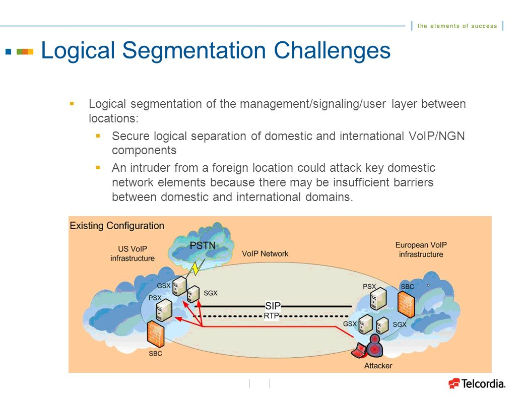 Logical Segmentation Challenges Logical segmentation of the management/signaling/user layer between locations: Secure logical separation of domestic and international VoIP/NGN components An intruder from a foreign location could attack key domestic network elements because there may be insufficient barriers between domestic and international domains.