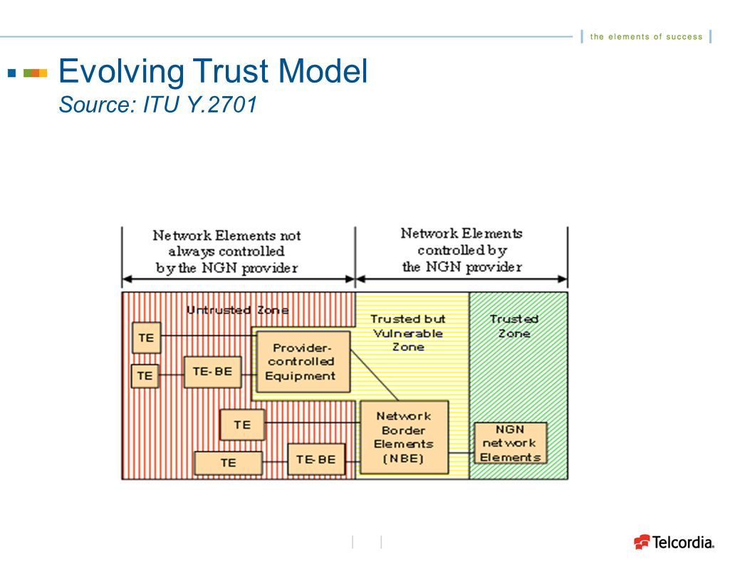 Evolving Trust Model Source: ITU Y.2701