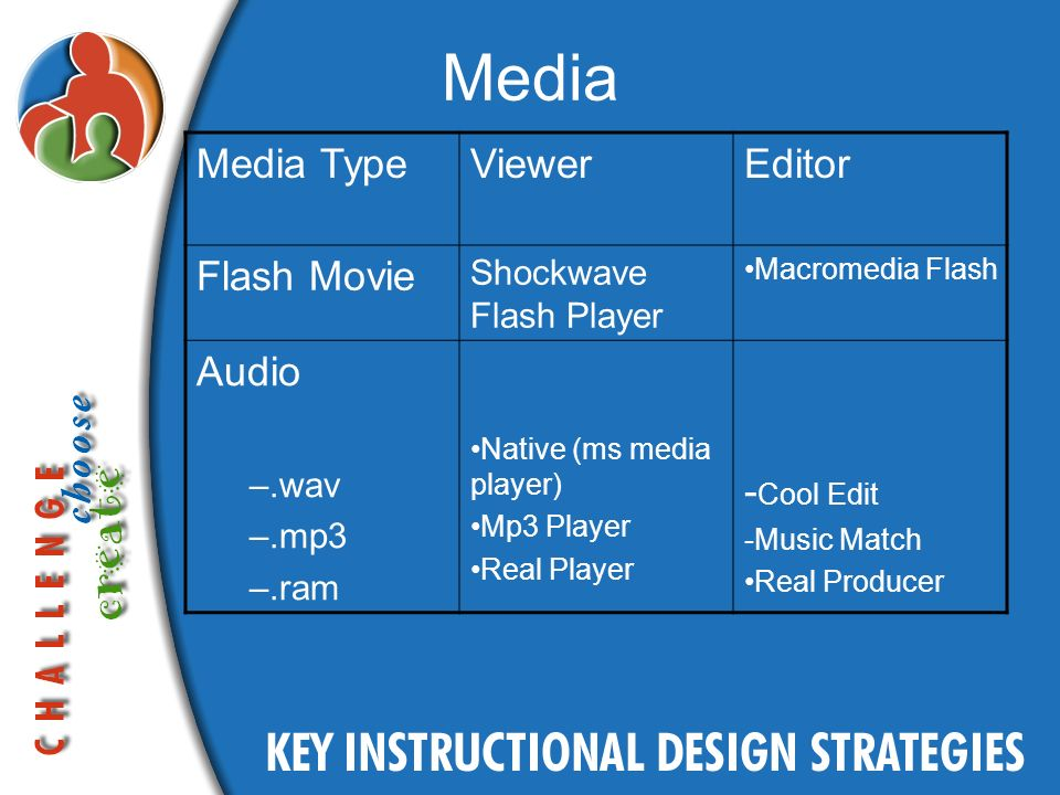 Media Media TypeViewerEditor Flash Movie Shockwave Flash Player Macromedia Flash Audio –.wav –.mp3 –.ram Native (ms media player) Mp3 Player Real Player - Cool Edit -Music Match Real Producer