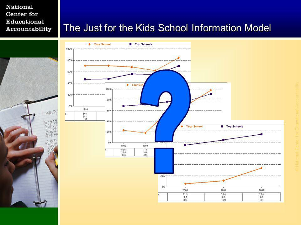 © National Center for Educational Accountability The Just for the Kids School Information Model
