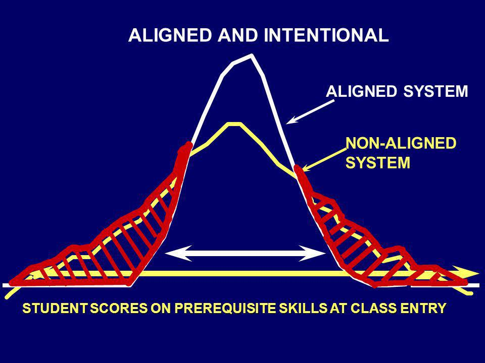 STUDENT SCORES ON PREREQUISITE SKILLS AT CLASS ENTRY NON-ALIGNED SYSTEM ALIGNED SYSTEM ALIGNED AND INTENTIONAL