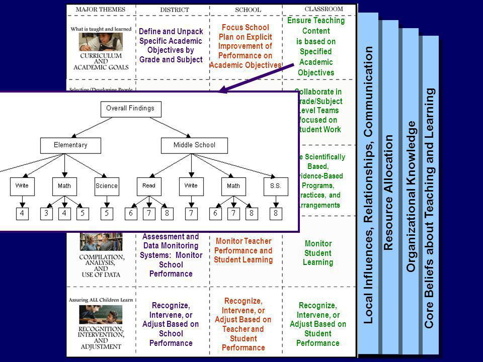 Core Beliefs about Teaching and Learning Organizational Knowledge Resource Allocation Local Influences, Relationships, Communication Define and Unpack Specific Academic Objectives by Grade and Subject Provide Strong Instructional Leaders, HQ Teachers, and Aligned PD Provide Scientifically Based, Evidence-Based Instructional Programs Develop Student Assessment and Data Monitoring Systems: Monitor School Performance Recognize, Intervene, or Adjust Based on School Performance Focus School Plan on Explicit Improvement of Performance on Academic Objectives Select, Develop, and Allocate Staff Based on Student Learning Ensure the Use of Scientifically Based, Evidence-Based Programs, Practices, and Arrangements in every Classroom Monitor Teacher Performance and Student Learning Recognize, Intervene, or Adjust Based on Teacher and Student Performance Ensure Teaching Content is based on Specified Academic Objectives Collaborate in Grade/Subject Level Teams focused on Student Work Use Scientifically Based, Evidence-Based Programs, Practices, and Arrangements Monitor Student Learning Recognize, Intervene, or Adjust Based on Student Performance