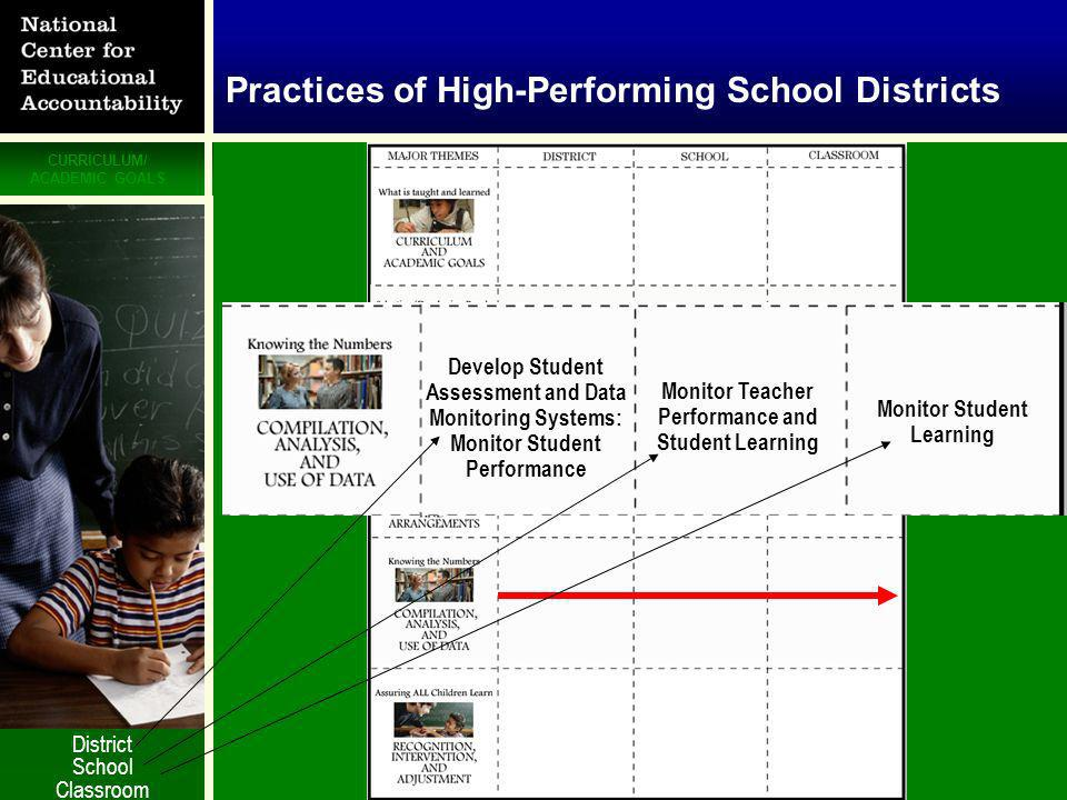 CURRICULUM/ ACADEMIC GOALS STAFF SELECTION/ CAPACITY BUILDING PROGRAMS/PRACTICES/ ARRANGEMENTS MONITORING RECOGNITION/ INTERVENTION © National Center for Educational Accountability Monitor Teacher Performance and Student Learning Develop Student Assessment and Data Monitoring Systems: Monitor Student Performance Monitor Student Learning Practices of High-Performing School Districts District School Classroom