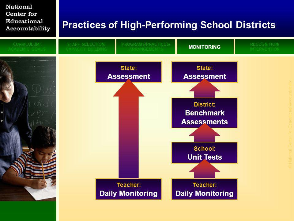 CURRICULUM/ ACADEMIC GOALS STAFF SELECTION/ CAPACITY BUILDING PROGRAMS/PRACTICES/ ARRANGEMENTS MONITORING RECOGNITION/ INTERVENTION © National Center for Educational Accountability State: Assessment District: Benchmark Assessments School: Unit Tests Teacher: Daily Monitoring State: Assessment Teacher: Daily Monitoring Practices of High-Performing School Districts
