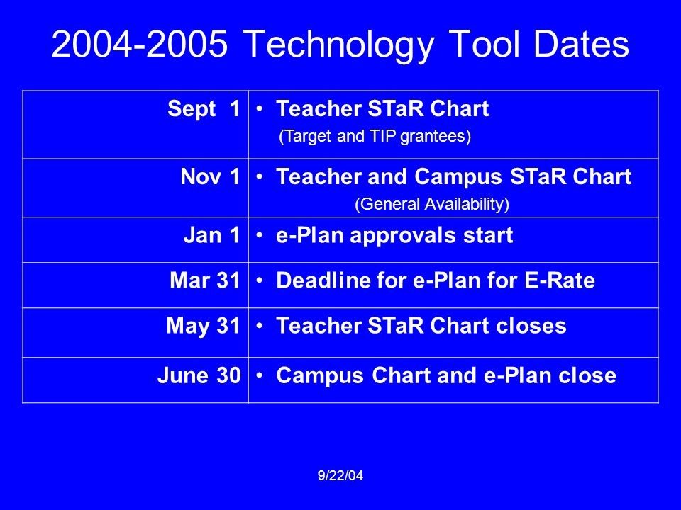 Technology Tool Dates Sept 1 Teacher STaR Chart (Target and TIP grantees) Nov 1 Teacher and Campus STaR Chart (General Availability) Jan 1 e-Plan approvals start Mar 31 Deadline for e-Plan for E-Rate May 31 Teacher STaR Chart closes June 30 Campus Chart and e-Plan close