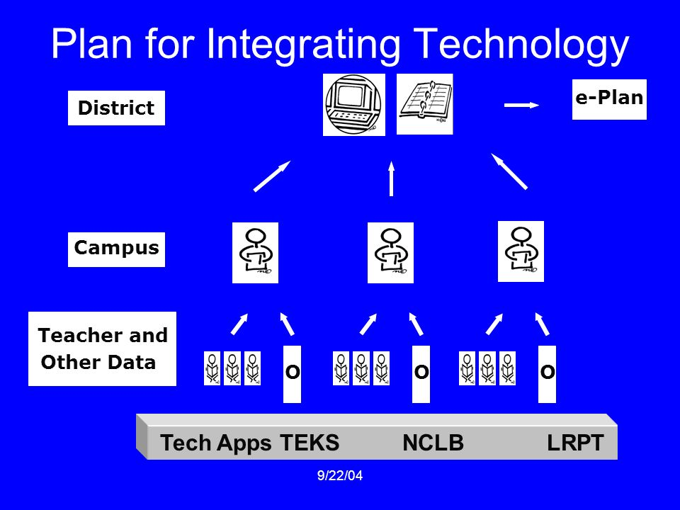 9/22/04 Plan for Integrating Technology Teacher and Other Data District Campus e-Plan OOO Tech Apps TEKS NCLB LRPT