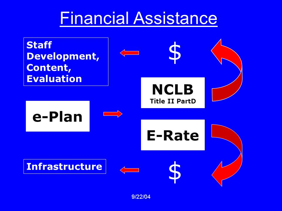 9/22/04 Financial Assistance e-Plan E-Rate $ Infrastructure NCLB Title II PartD $ Staff Development, Content, Evaluation