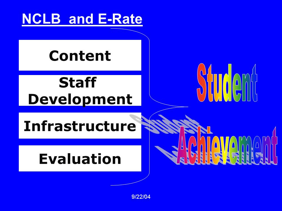 9/22/04 Evaluation Staff Development Content Infrastructure NCLB and E-Rate