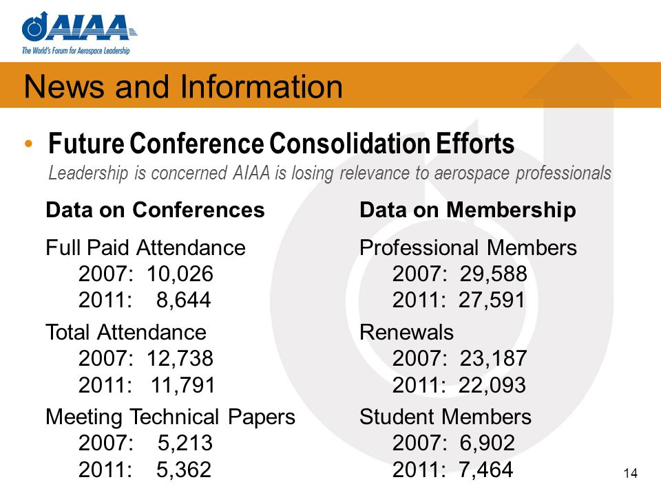 News and Information Future Conference Consolidation Efforts Leadership is concerned AIAA is losing relevance to aerospace professionals 14 Data on Conferences Full Paid Attendance 2007: 10,026 2011: 8,644 Total Attendance 2007: 12,738 2011: 11,791 Meeting Technical Papers 2007: 5,213 2011: 5,362 Data on Membership Professional Members 2007: 29,588 2011: 27,591 Renewals 2007: 23,187 2011: 22,093 Student Members 2007: 6,902 2011: 7,464