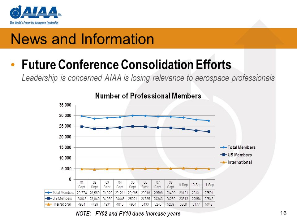 News and Information Future Conference Consolidation Efforts Leadership is concerned AIAA is losing relevance to aerospace professionals 16