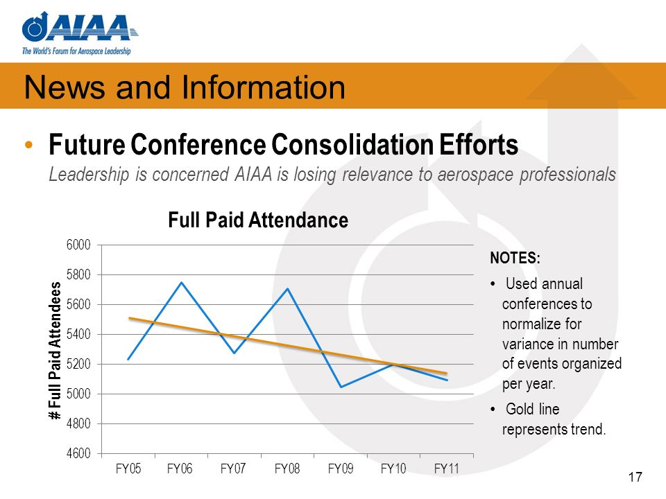 News and Information Future Conference Consolidation Efforts Leadership is concerned AIAA is losing relevance to aerospace professionals 17 NOTES: Used annual conferences to normalize for variance in number of events organized per year.