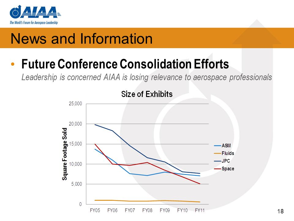 News and Information Future Conference Consolidation Efforts Leadership is concerned AIAA is losing relevance to aerospace professionals 18