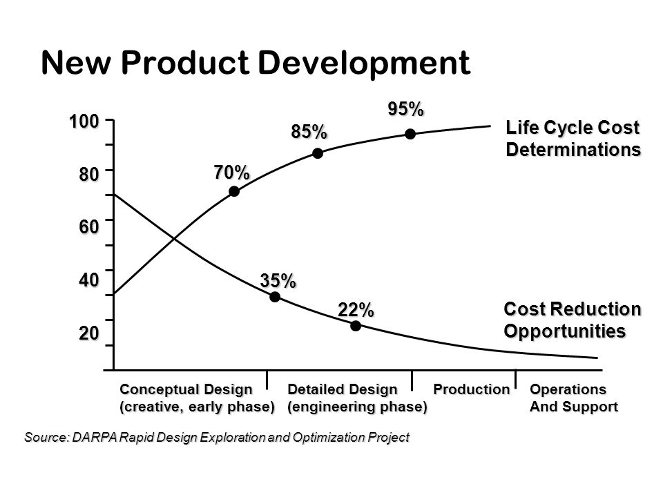 New Product Development Source: DARPA Rapid Design Exploration and Optimization Project 10080604020 Conceptual Design (creative, early phase) Detailed Design (engineering phase) ProductionOperations And Support Cost Reduction Opportunities Life Cycle Cost Determinations 70% 85%95%35% 22%